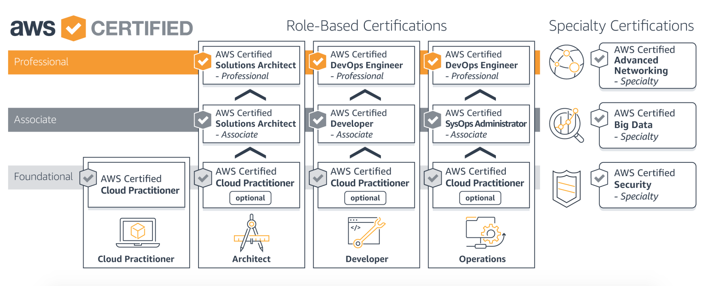 AWS Certified DevOps Engineer – Professional