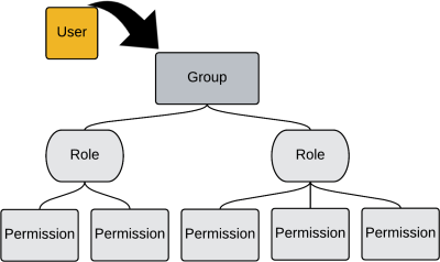 https://i1.corvisa.com/docs/business_phone_system/admin/Sys_ManagingUserGroups.htm